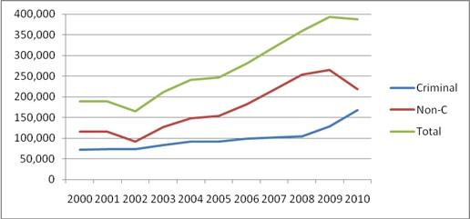 Illegal Alien Removal Statistics