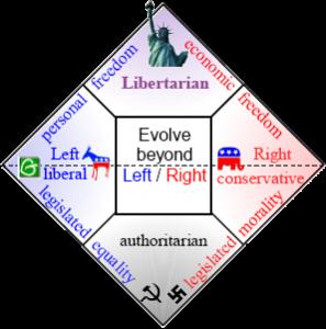 libertarianchart