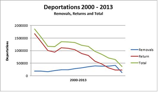 media_deportations_2000-13_051414[1]