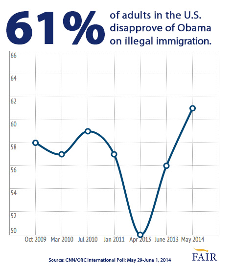 61% of Americans disapprove of Obama on illegal Immigration