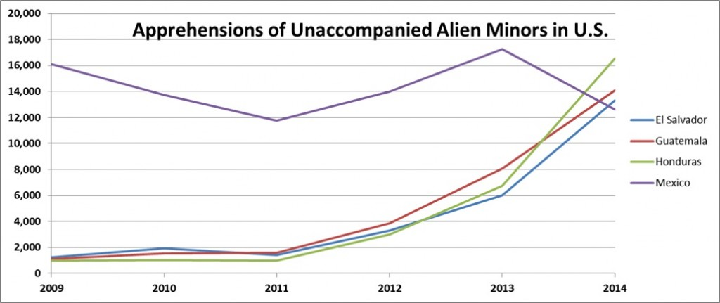 Aprehensions of Unaccompanied Alien Minors in U.S.