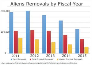 Aliens_Removals_by_Year_120815