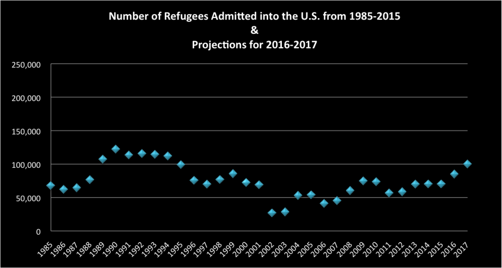 "Source: U.S. Department of State, Office of Admissions, ""Refugee Admissions by Region 1975-2015,"" various years."