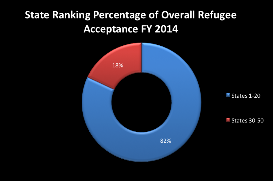 "Source: Office of Refugee Resettlement, ""Refugee Arrival Data, FY 2014 Refugee Arrivals,"" 2014."