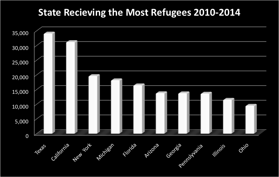 Source: Department of Homeland Security & Office of Refugee Resettlement, Refugees & Asylees 2010, 2011, 2012, 2013 and Refugee Arrival Data 2014, 2016.
