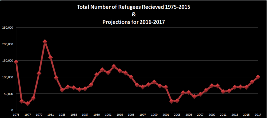 Source: Department of State, Refugee Admissions by Region Fiscal Year 1975-2015, 2015.