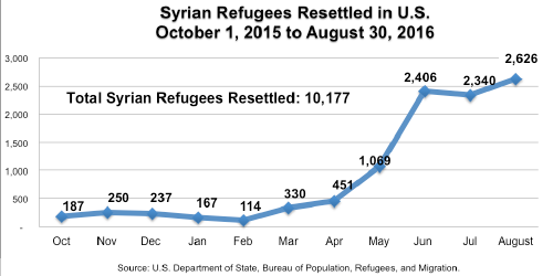 Syrian Refugee chart 1