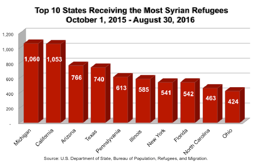 Syrian Refugee chart 2