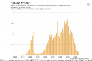 returns-graph-wash-post