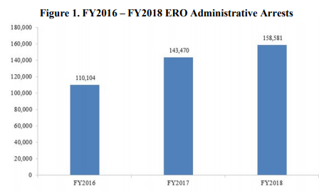Table - FY2018 ERO Administrative Arrests